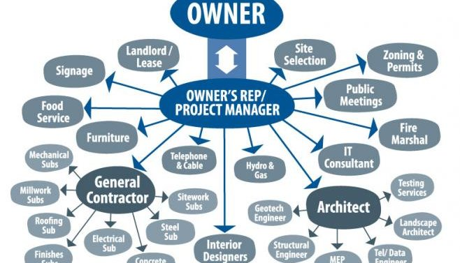 owner supervisor project manager in the tartu area